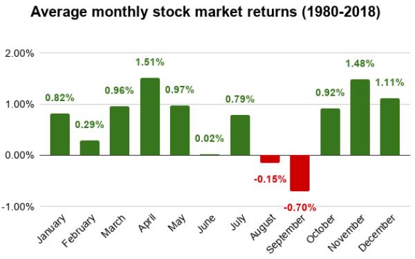 Average monthly stock market returns